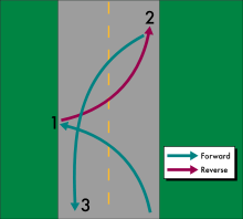 Diagram of three-point turn
